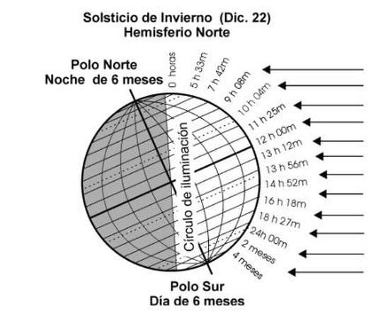inclinación de la tierra con respecto a los rayos solares