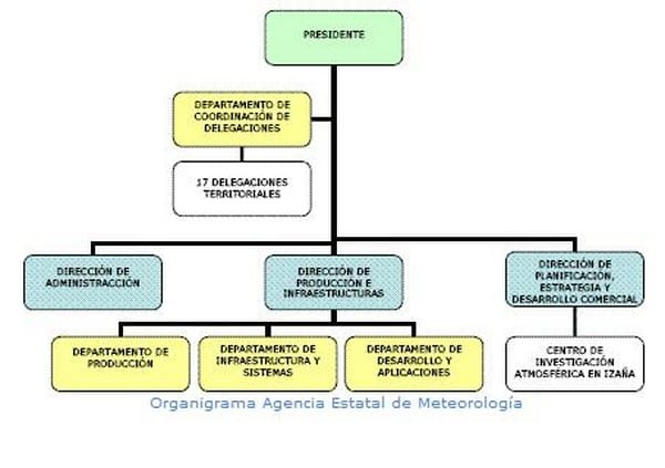 organigrama de la agencia estatal de meteorología