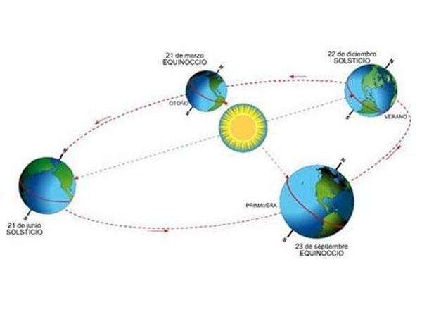 Posición de la Tierra durante las estaciones del año.
