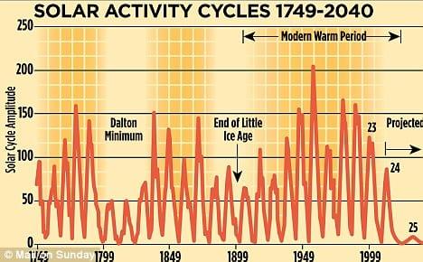 predicción ciclos solares