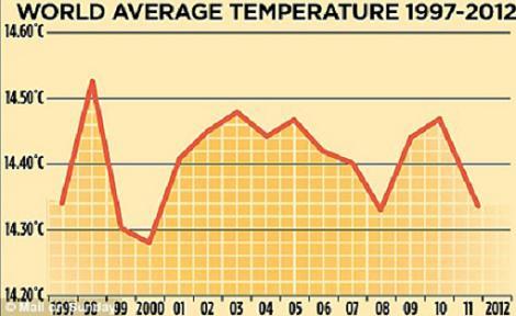 temperatura media del planeta