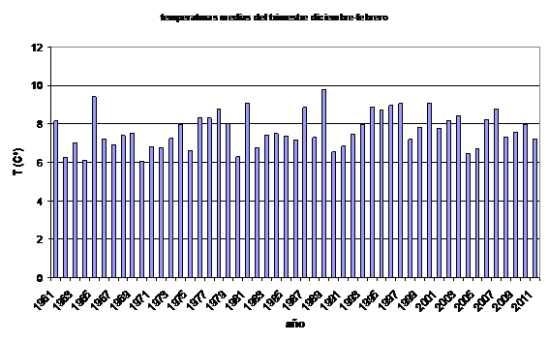 Temperatura media diciembre a febrero 2012