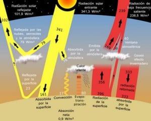 Balance energético terrestre
