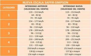 Nueva Escala Saffir Simpson