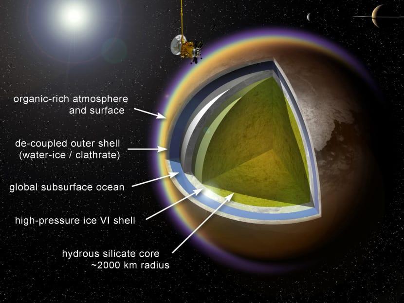 Sección Titán