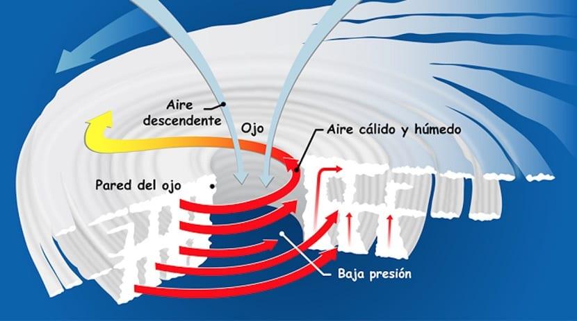 Cómo se forma un huracán