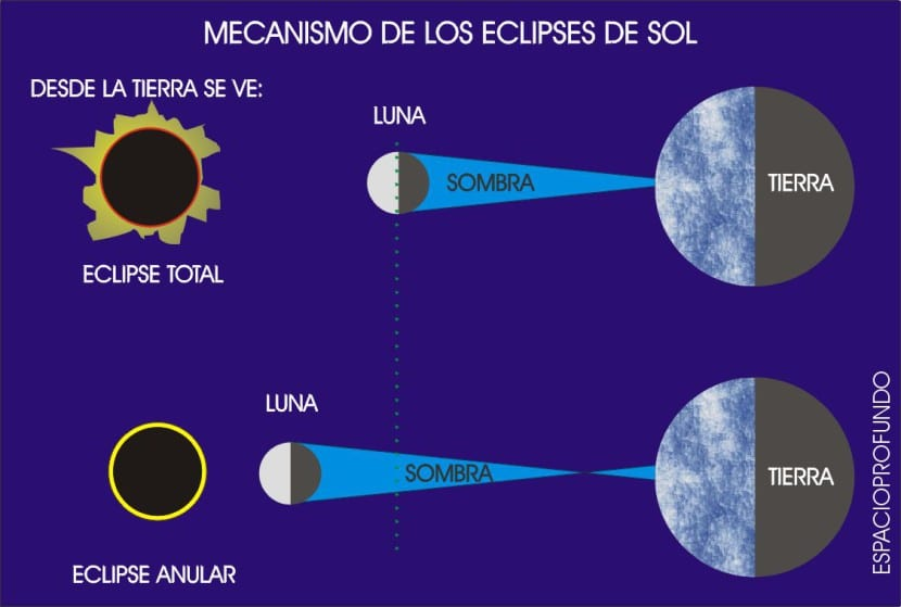 mecanismo eclipe solar