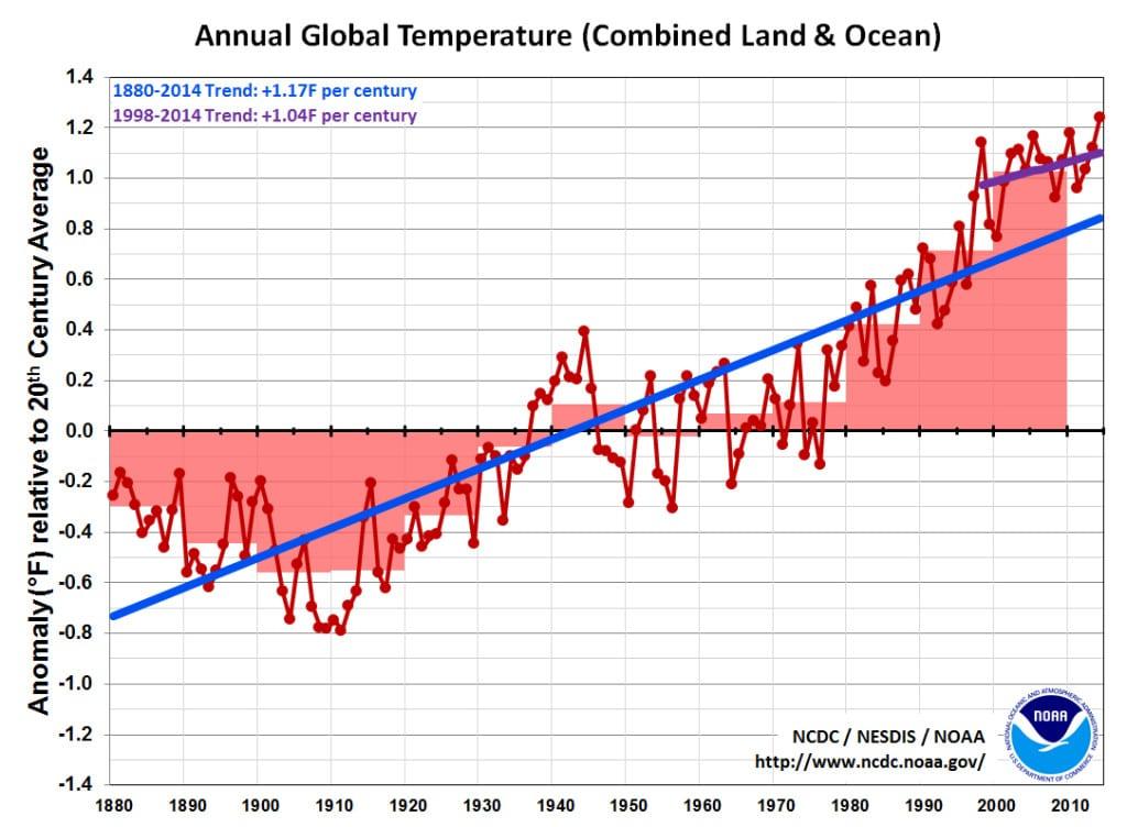 Temperaturas de la tierra y del mar