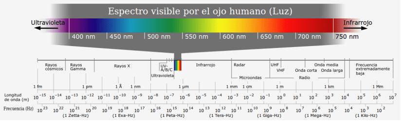 Espectro visible de la luz