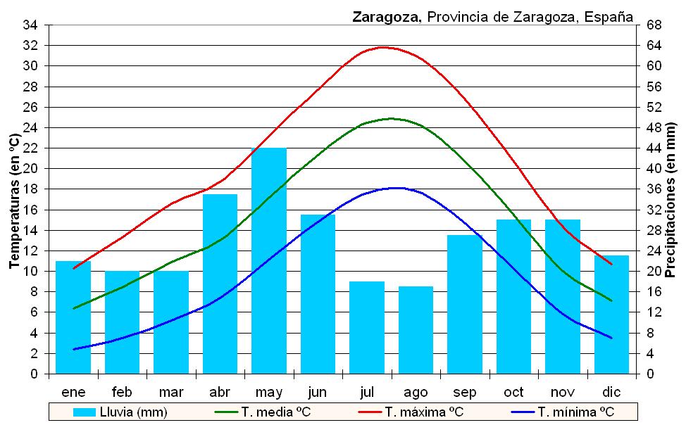 Climograma de Zaragoza