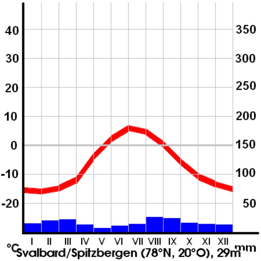 Climograma de Svalbard, archipiélago situado en el Océano Glacial Ártico