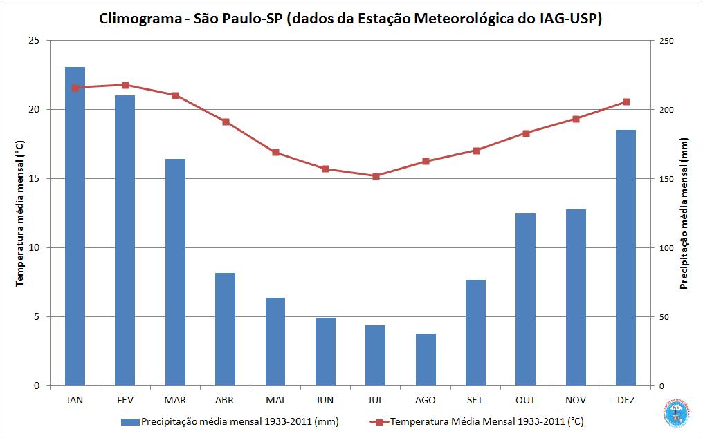 Climograma de Sao Paulo, Brasil