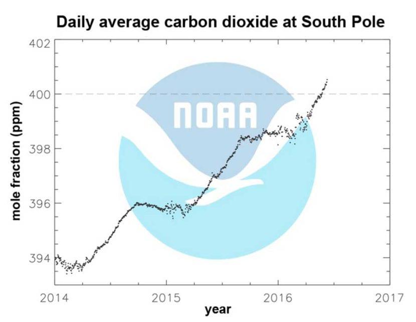 Nivel de CO2 en la nieve antártica