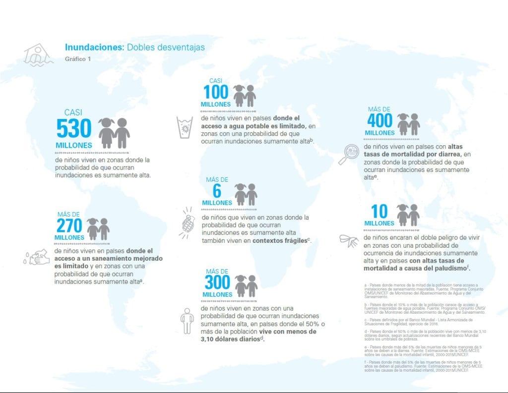 Imagen - UNICEF