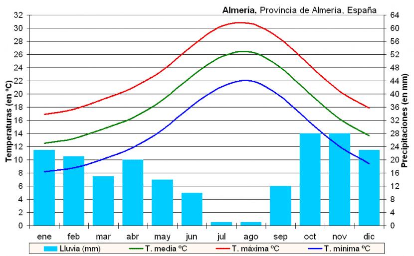 Clima Almería