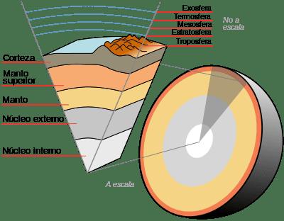 Descripción de las capas de la tierra