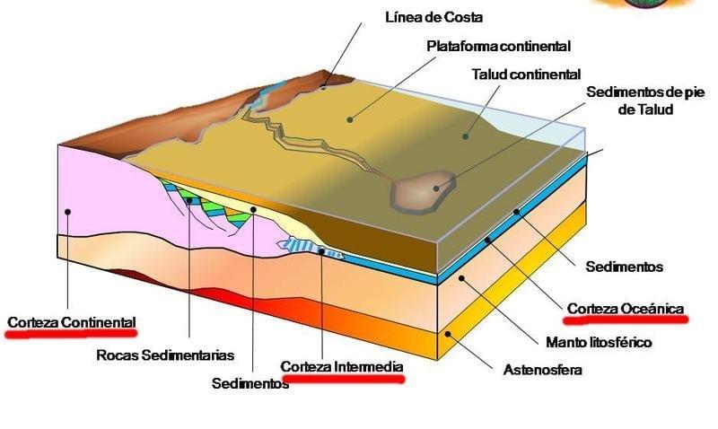 Partes de la corteza terrestre