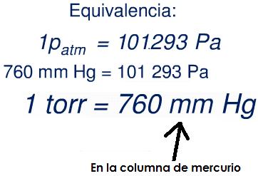 Equivalencias de las medidas de la presión atmosférica
