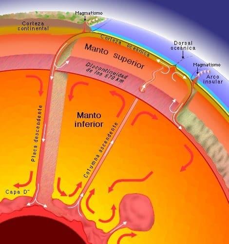 Estructura del manto externo e interno de la Tierra