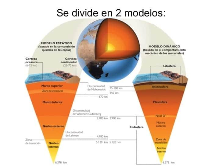 Modelos de la estructura y capas de la Tierra