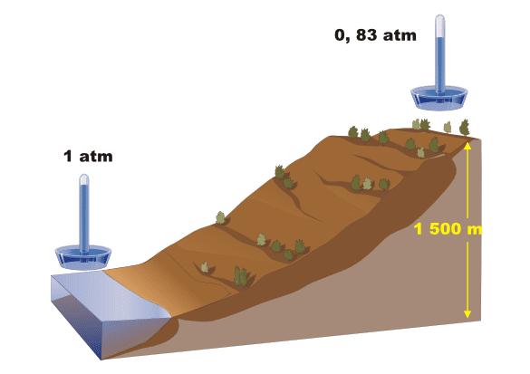 Variación de la presión atmosférica en altura