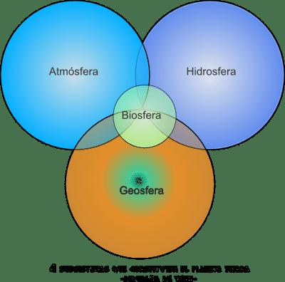 Subsistemas de la tierra. Geosfera, hidrosfera, atmósfera y biosfera