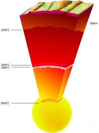 Rango de temperaturas de las capas de la Tierra