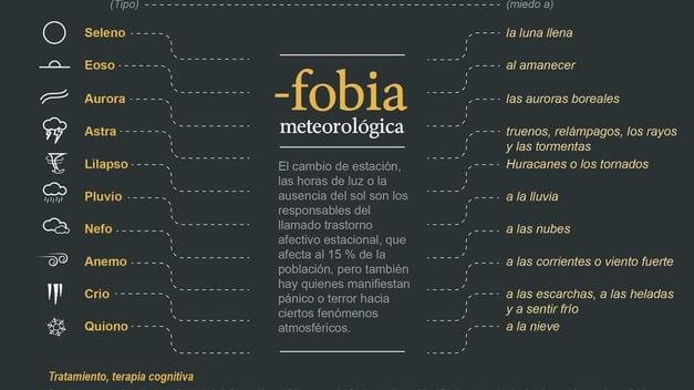 Tipos de fobias meteorológicas