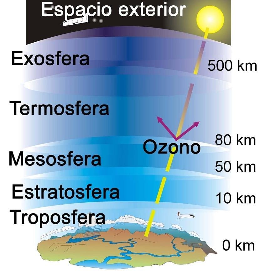 Las capas de la atmósfera: Troposfera estratosfera, mesosfera, termosfera y exosfera
