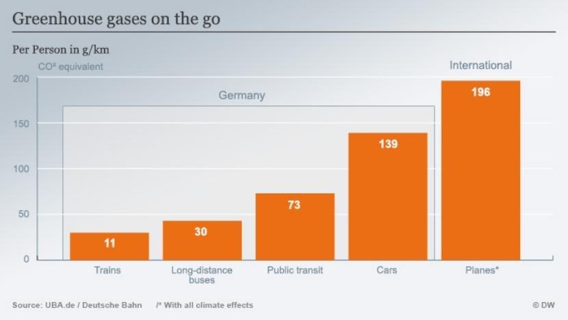 Infografía que compara las emisiones causadas por diferentes medios de transporte.