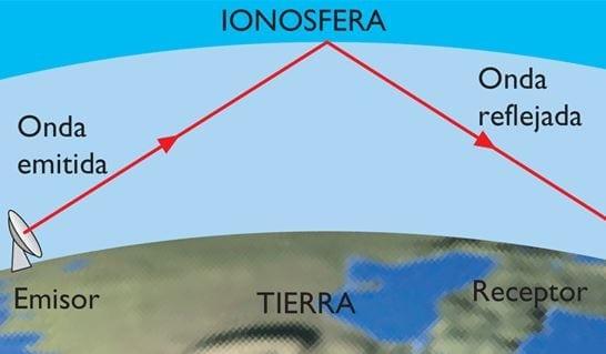 Ionosfera y ondas de radio