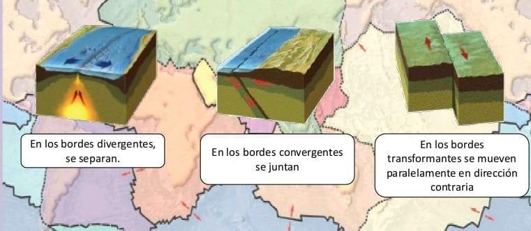 Bordes constructivos o divergentes, destructivos o convergentes de la tectónica de placas