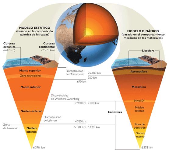 modelo dinámico y estático de las capas internas de la tierra