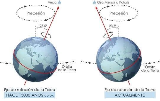 Precesión de la Tierra