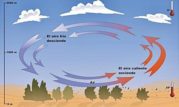 Cómo se produce el viento