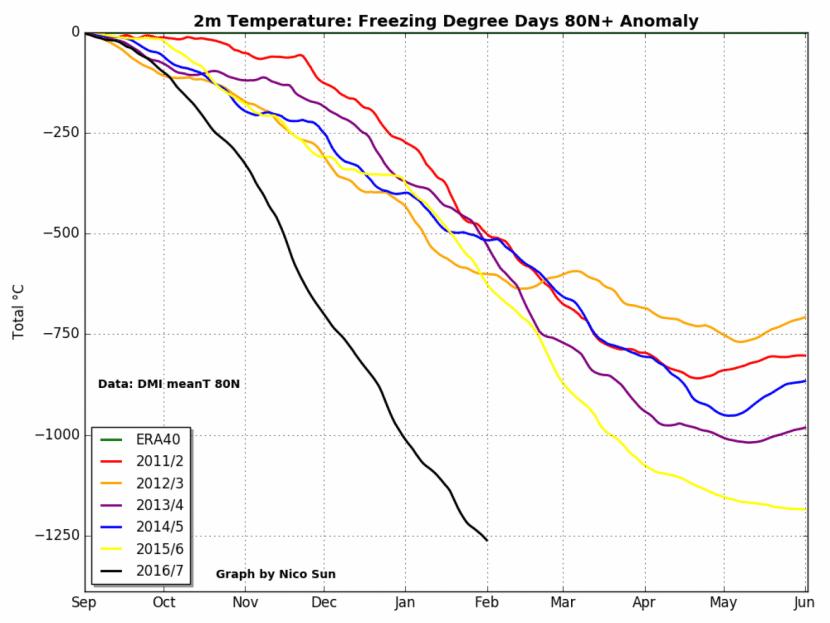 Disminución del número de días gélidos en el Ártico