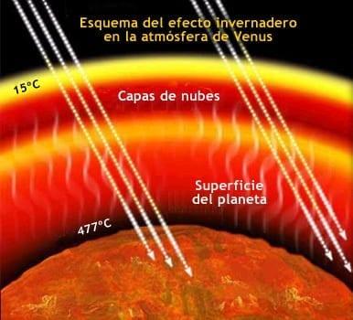 efecto invernadero venus