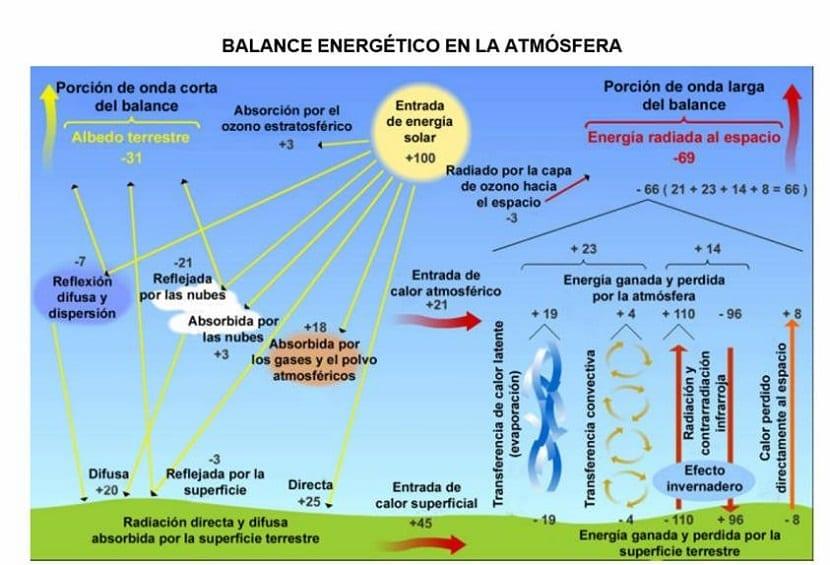 balance de radiación solar que incide en la superficie terrestre y que es devuelta al espacio y retenida en la atmósfera