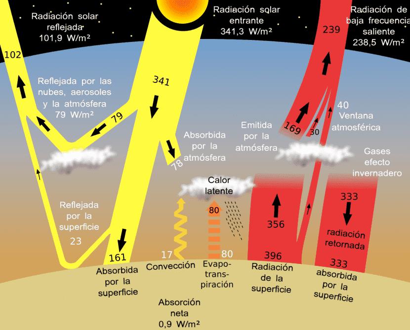 Esquema del efecto invernadero