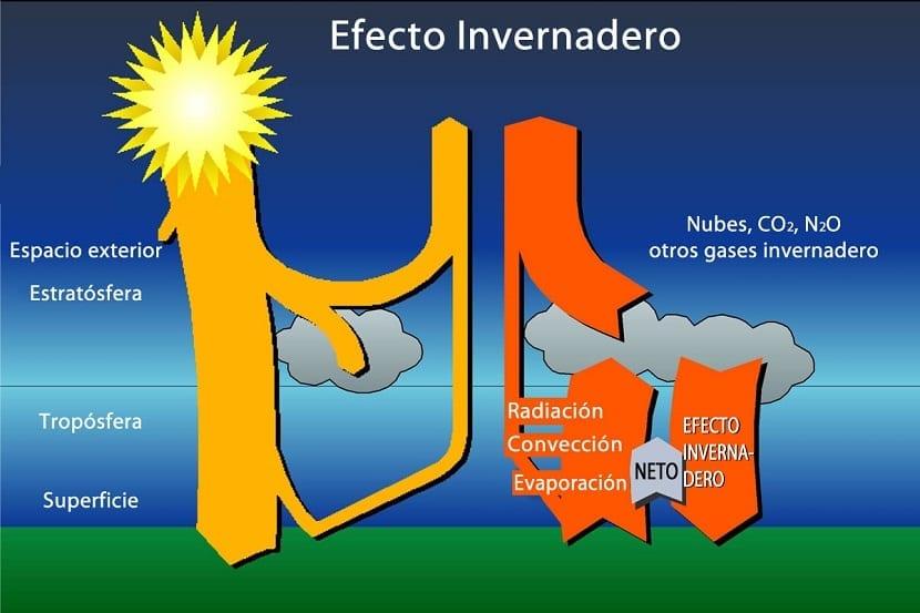 el aumento del efecto invernadero hace aumentar la cantidad de radiación absorbida en la atmósfera y aumentan las temperaturas
