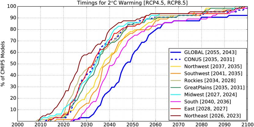 Se muestra cómo de rápido la temperatura podría aumentar 2ºC en Estados Unidos.