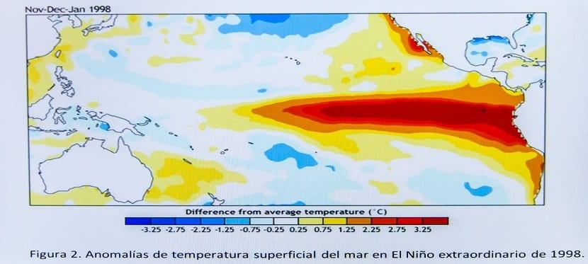 Fluctuaciones y oscilaciones naturales como la del fenómeno de El Niño