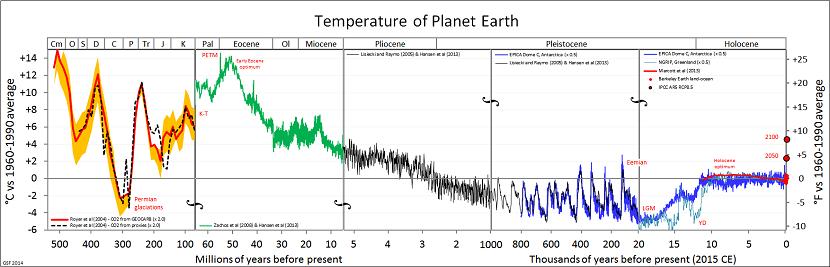 Temperatura por periodos planeta