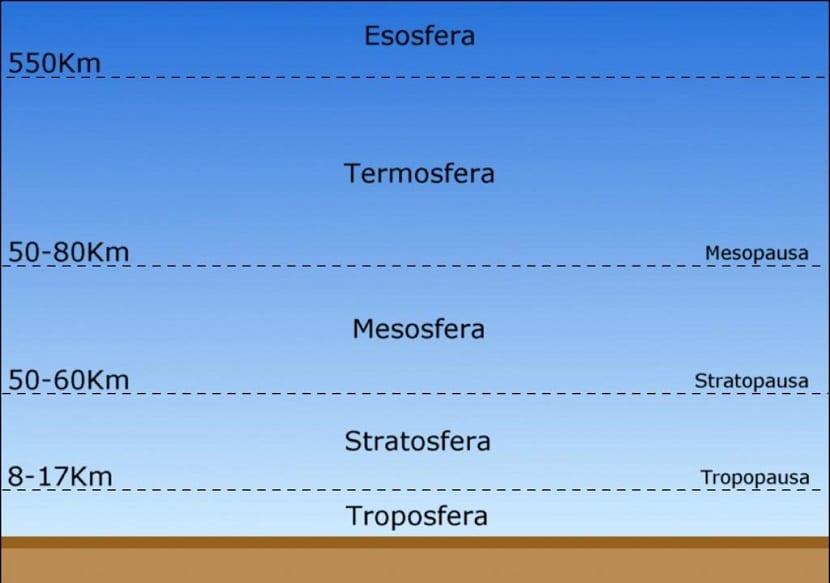 la atmósfera se componen de distintas capas en funcion de su composición, densidad y temperatura