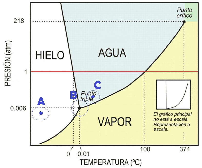 Triple Punto Fases del agua