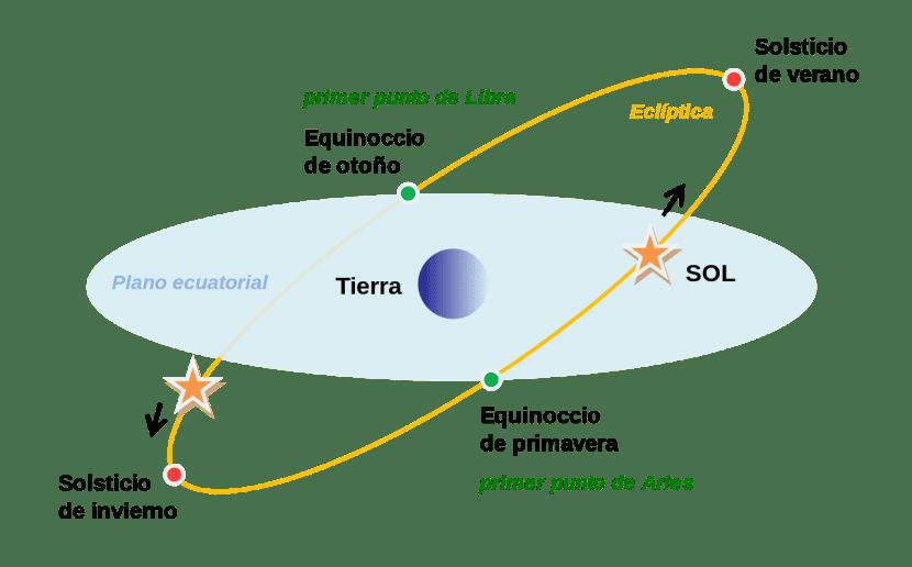 Eclíptica del Sol