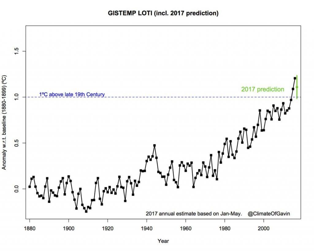 Aumento de la temperatura desde el 1880
