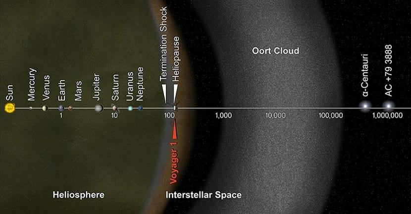 sistema solar y distancias astronómicas