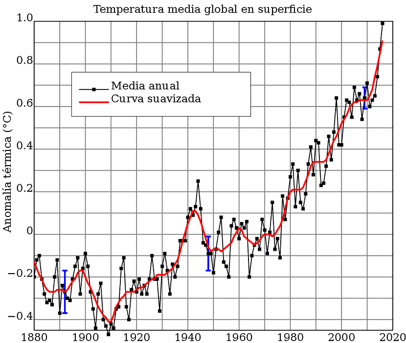 temperatura media global evolución