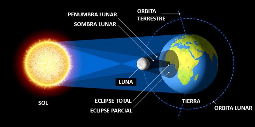 como se produce un eclipse solar